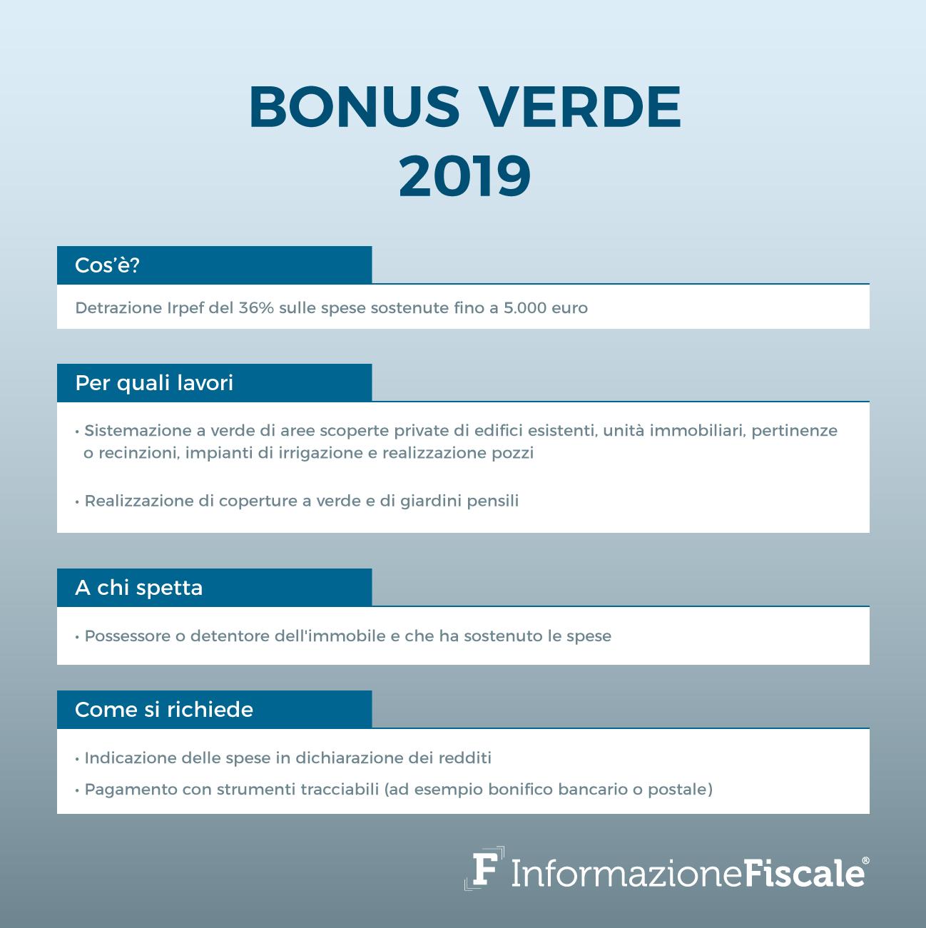 Legge Bonus Verde 2018 bonus verde 2019, detrazione giardini e terrazzi: come