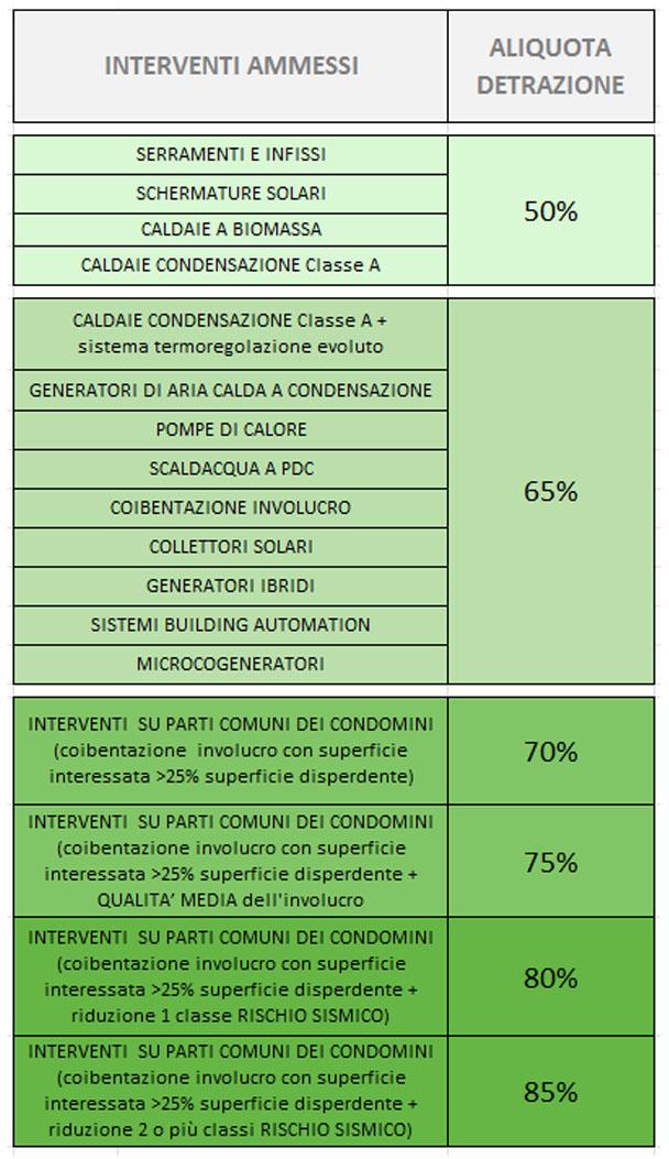 Comunicazione ENEA Ecobonus 2018: ecco come fare
