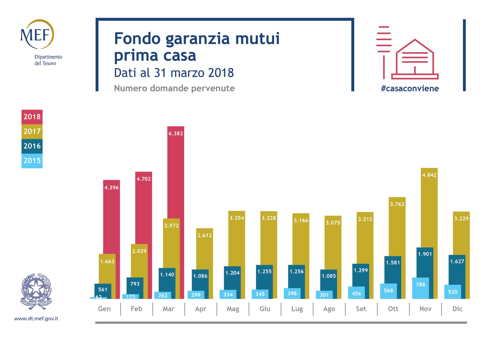 Fondo di garanzia prima casa mutui finanziati a for Agevolazioni mutuo prima casa under 35